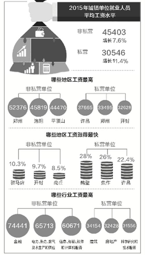 河南晒出2015年工资单郑州洛阳平顶山毕业前评价初中生家长排名图片